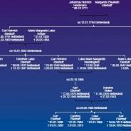 Stammbaum der Ellerhoffs