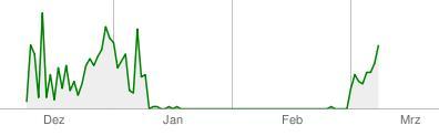 heruntergeladene Menge von Google in KB